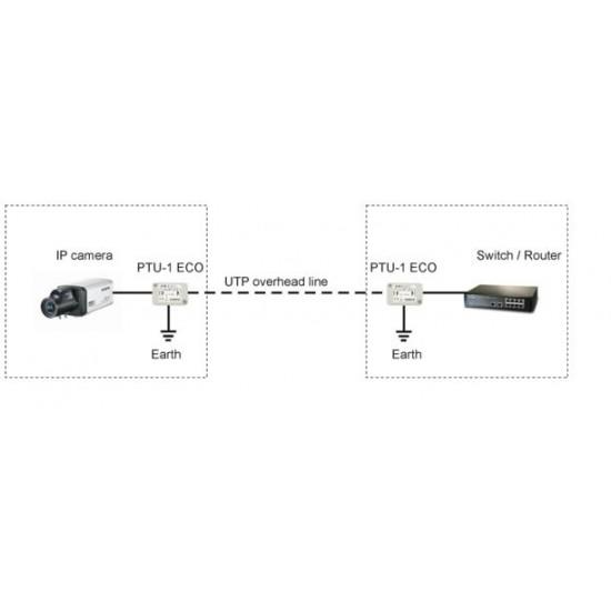 PTF-1-ECO/PoE 1 kanalo apsauga nuo viršįtampių ECO serija IP su PoE
