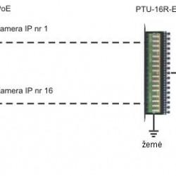 PTF-4-ECO/PoE Universalus viršįtampių filtras ECO serijos IP su PoE