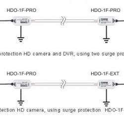 HDO-1F-PRO apsauga nuo viršįtampių su BNC jungtimi PRO serija AHD, CVI, TVI kameroms