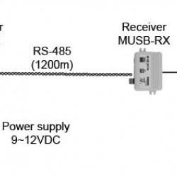 MUSB-1/1 v3.2 aktyvus kompiuterinės pelės prailgintuvas  iki 1200 m