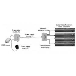 MUSB-4/1So aktyvus adresuojamas pelės prailgintojas su optiniu atskyrimu valdoma iki 8 prietaisų atstumu iki 1200 m
