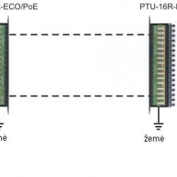 PTU-16R-ECO/Cat.6 apsauga nuo įtampos šuolių ECO serijos IP su PoE