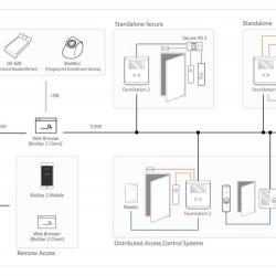 FaceStation 2 veido atpažinimo terminalas
